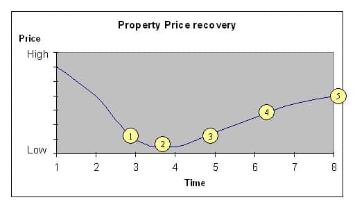 The 5 Stages of Property Price Recovery